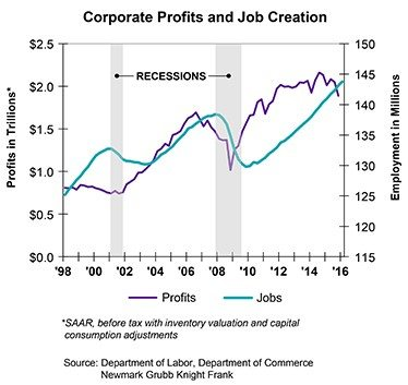 Profit and Jobs: The Chicken and the Egg