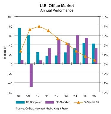 2016 EOY Office Market Synopsis