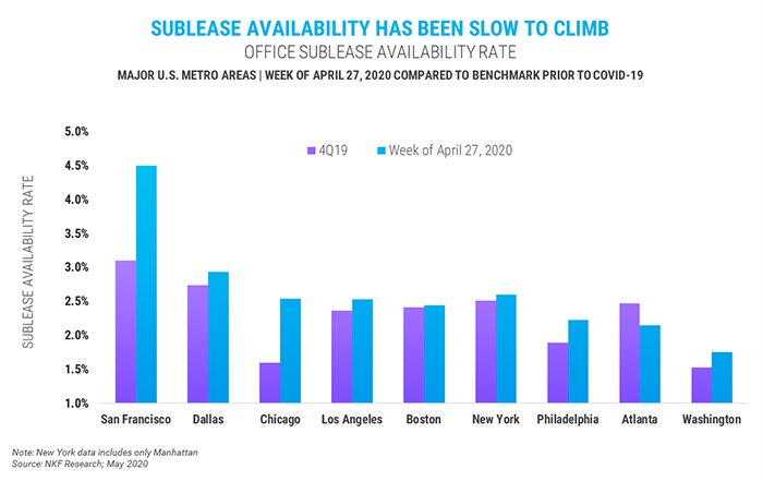 office sublease availability rate
