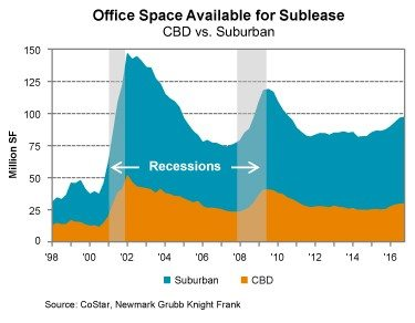 Sublease Space on the Rise?